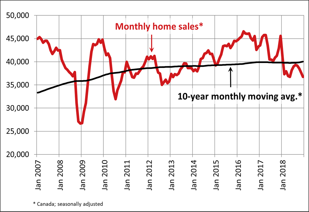Canadian home sales fall further in December